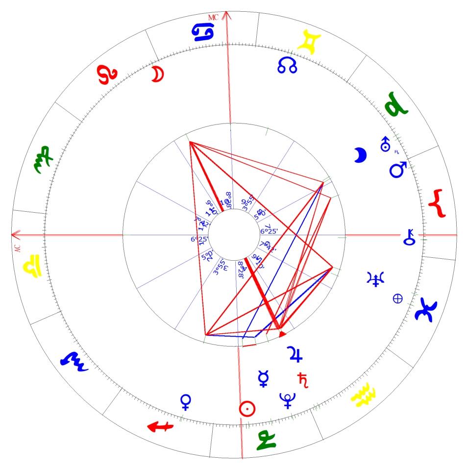 Was sind eigentlich Horoskope?